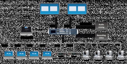 Diagrama SmartMatriX 2 de Analog Way